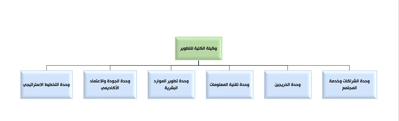 Deanship for Development Organizational Structure
